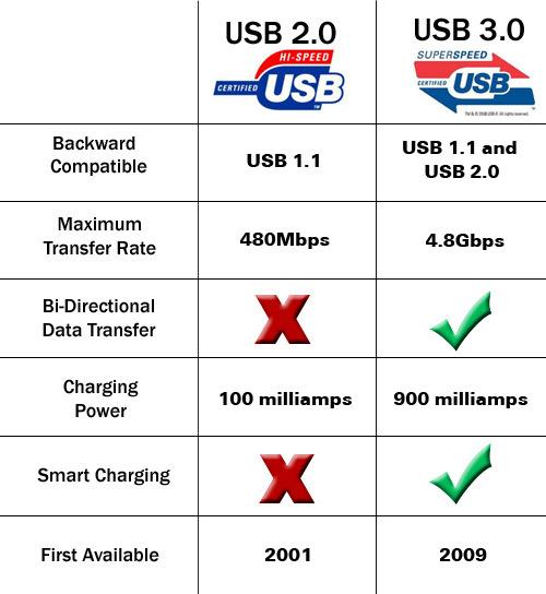 usb 2.0 vs 3.0 - 1